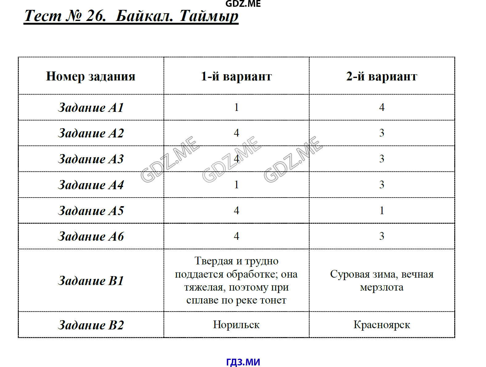 Итоговый тест по географии 8 класс 2 вариант