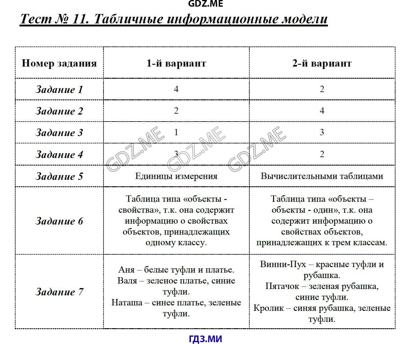 Контрольная работа по информатике информационные модели 6 класс доска объявлений новосибирск работа для девушек
