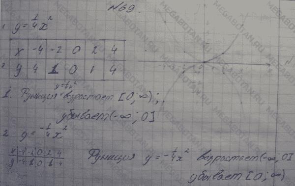 дидактический материал по алгебре 9 класс феоктистов онлайн