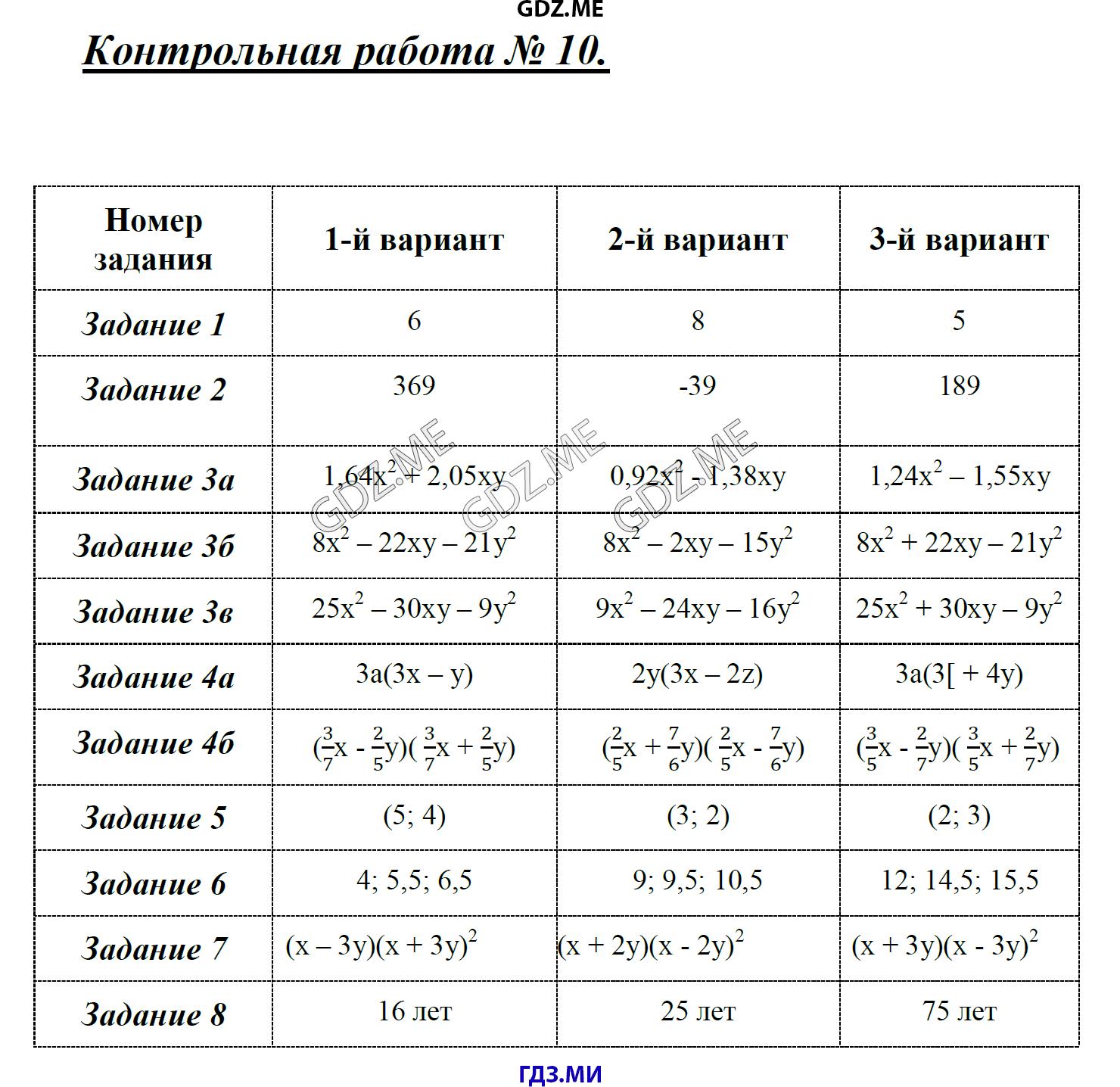 ГДЗ по алгебре класс Глазков Гаиашвили самостоятельные и  Контрольная работа №1 Контрольная работа №2 Контрольная работа №3 Контрольная работа №4 Контрольная работа №5 Контрольная работа №6 Контрольная работа №7