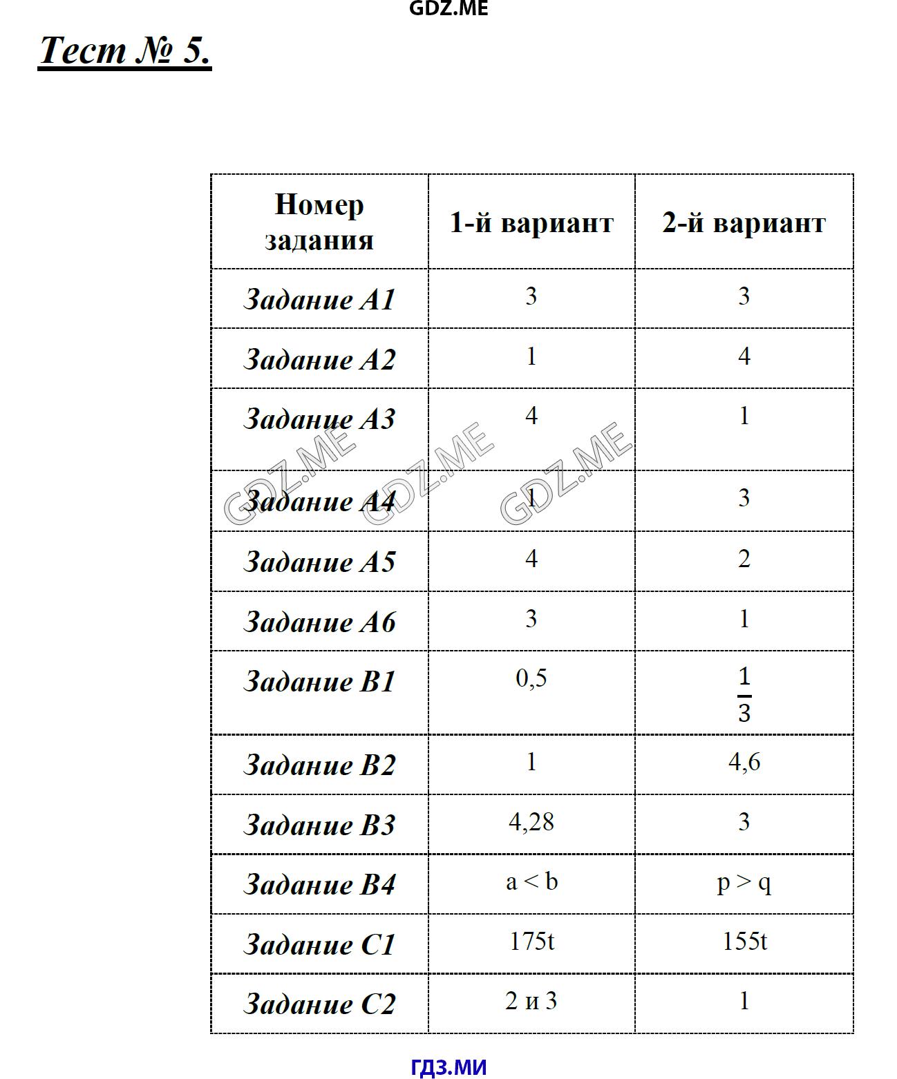 ГДЗ по алгебре класс Мартышова контрольно измерительные   5
