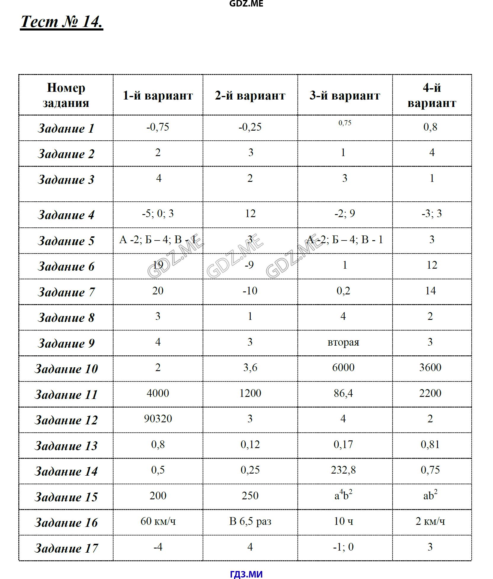 ГДЗ по алгебре класс Глазков Гаиашвили контрольные работы решебник  работа №5 Контрольная работа №6 Тест 1 Тест 2 Тест 3 Тест 4 Тест 5 Тест 6 Тест 7 Тест 8 Тест 9 Тест 10 Тест 11 Тест 12 Тест 13