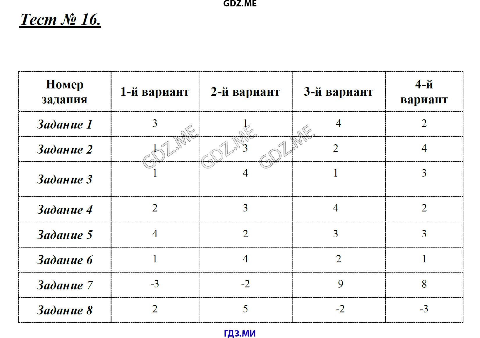 Ответы на тесты по алгебре 7 класс макарычев одночлен