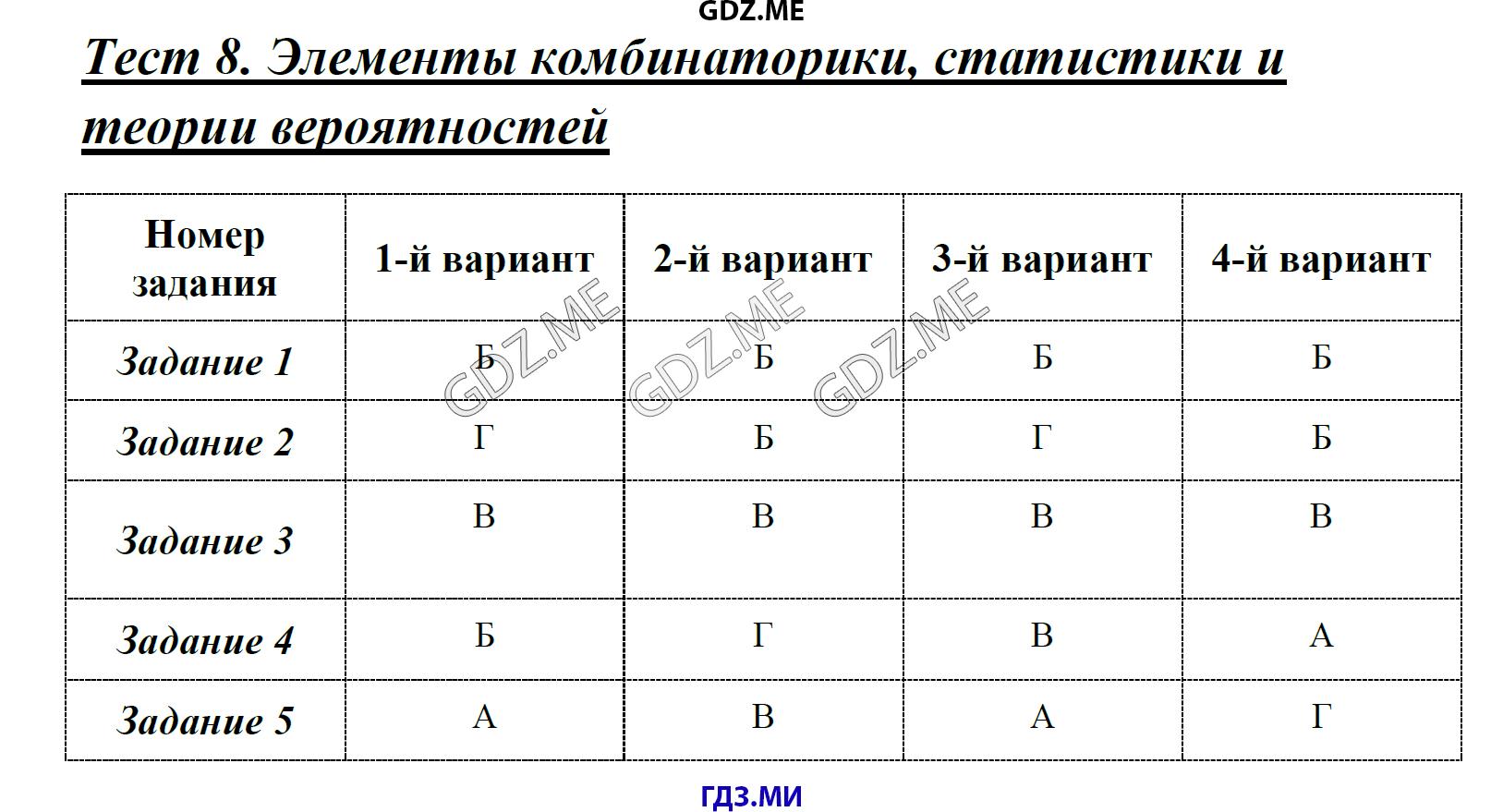Решение на тесты по алгебре свойства функций 9 класс
