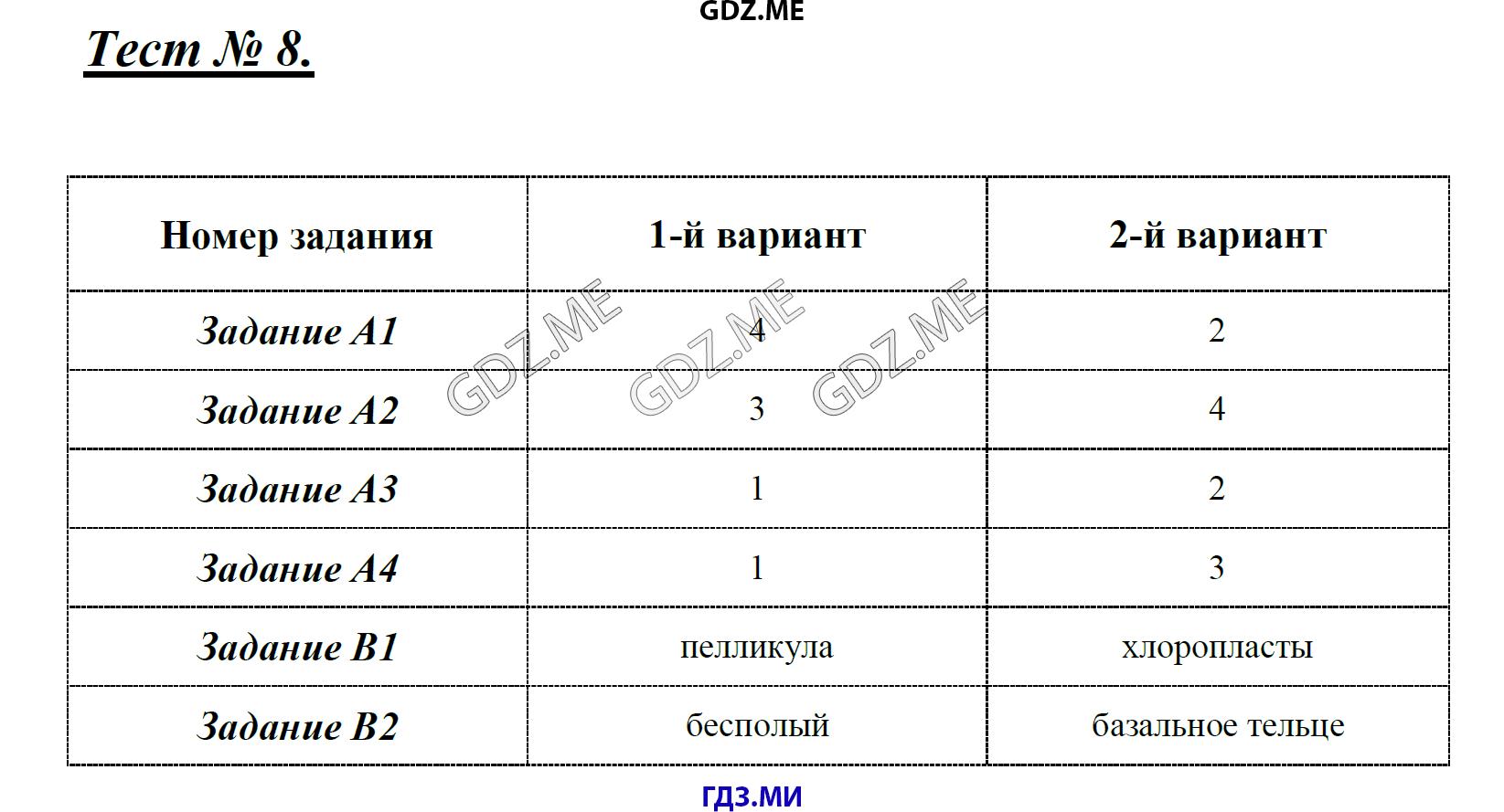 Мулловская серёгин биология решебник 8 класс