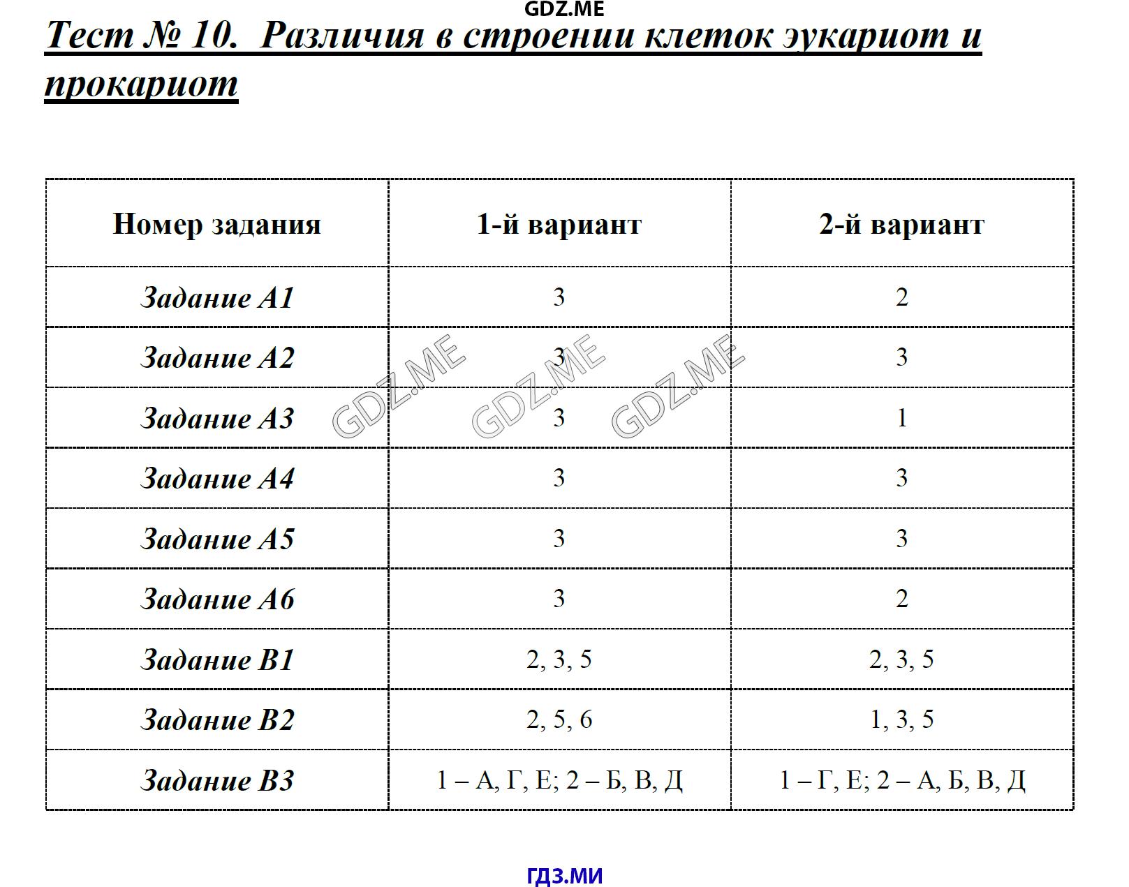 Генетический код таблица в учебнике биологии 10 класс сонин