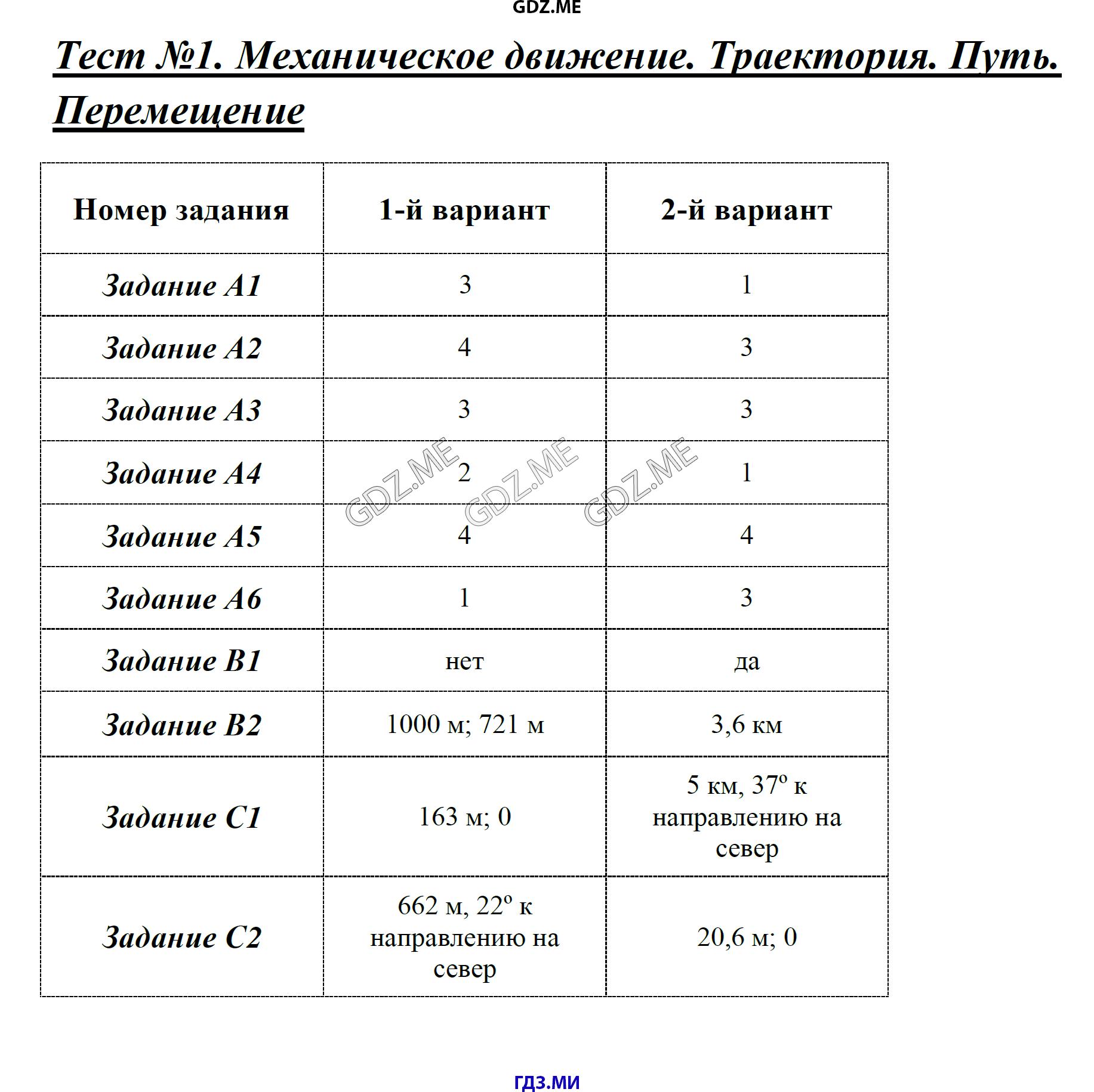 Контрольно измерительные материалы по физике 6-9 класс ответы