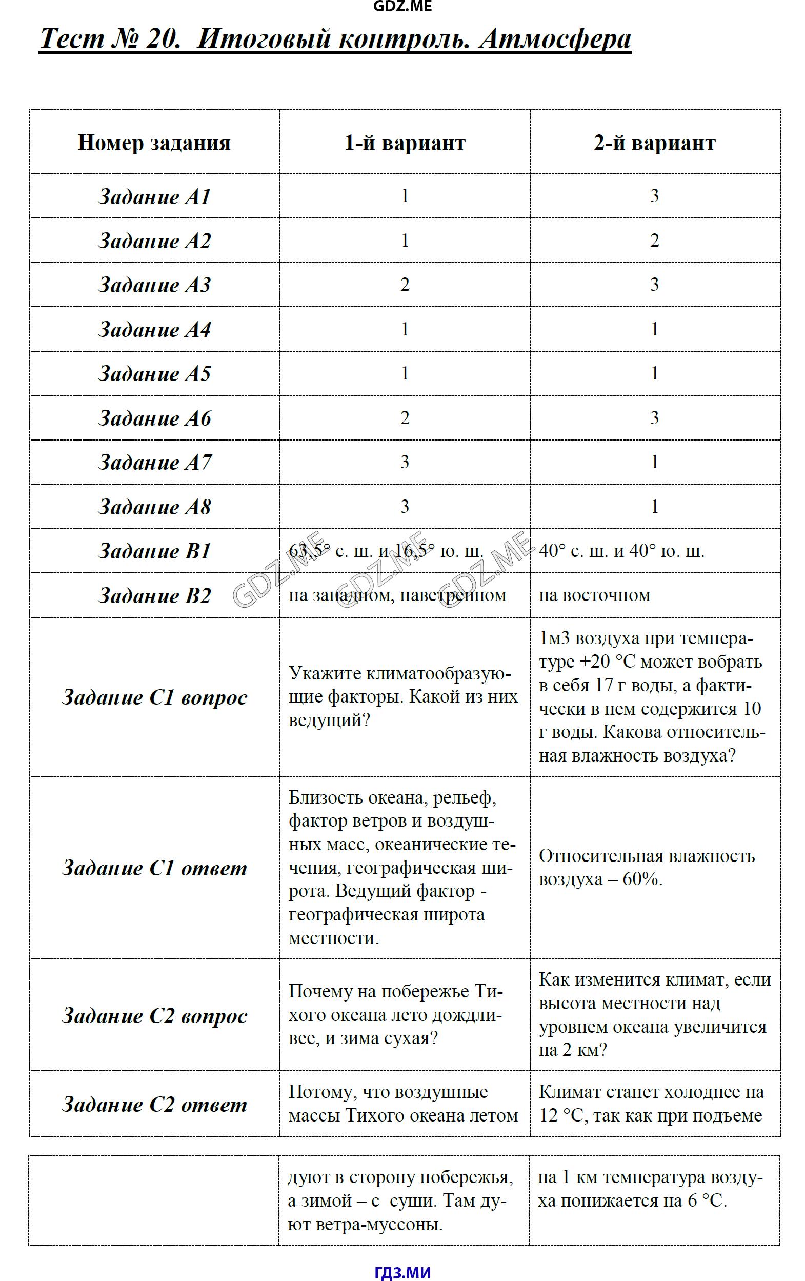 ГДЗ по географии класс Жижина контрольно измерительные материалы  Атмосфера Тест 22 Биосфера Тест 23 Население Земли Тест 24 Итоговый контроль по курсу 6 класса Предмет География