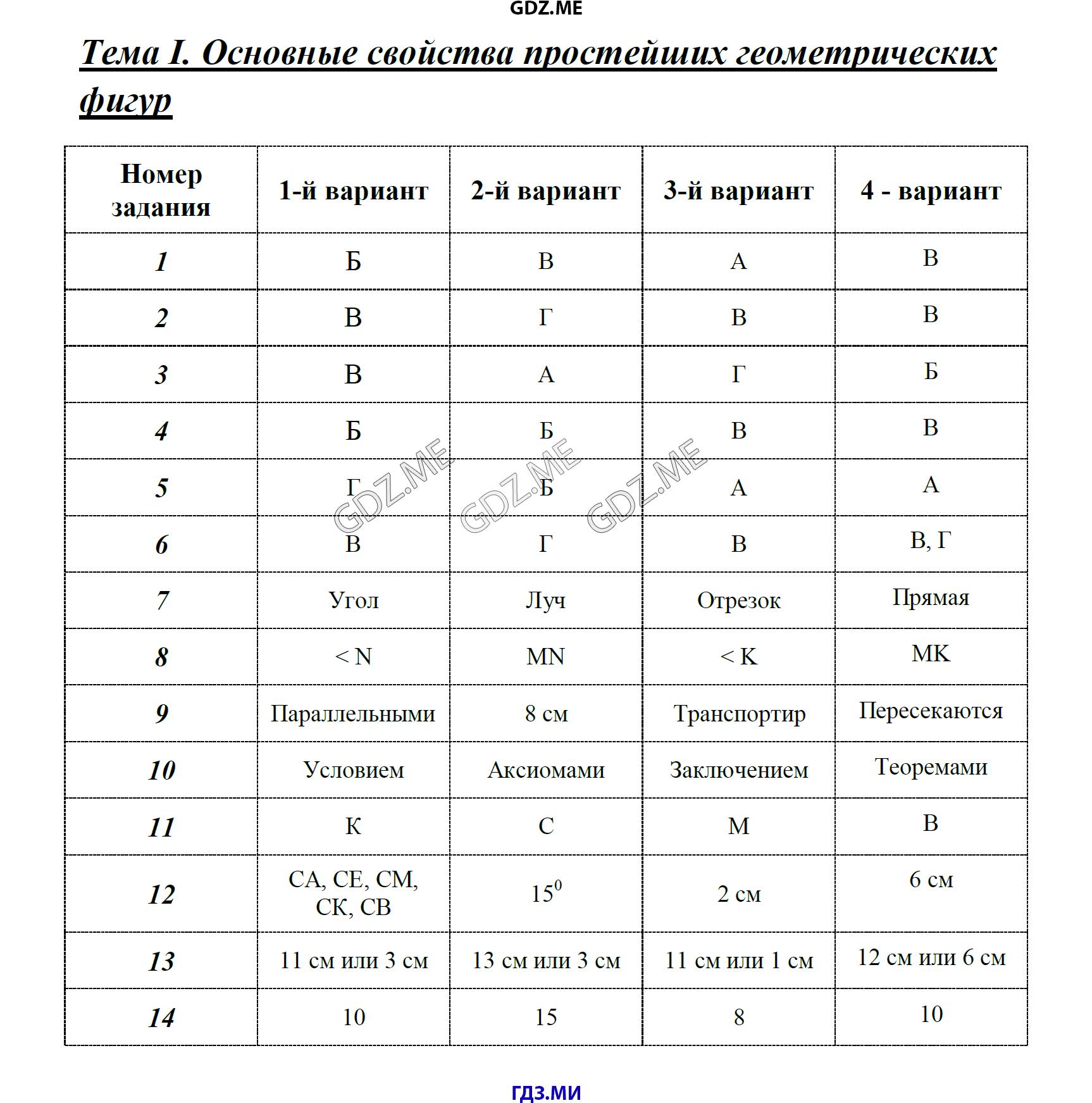 ответы на тесты по геометрии 8 класс белицкая часть 2