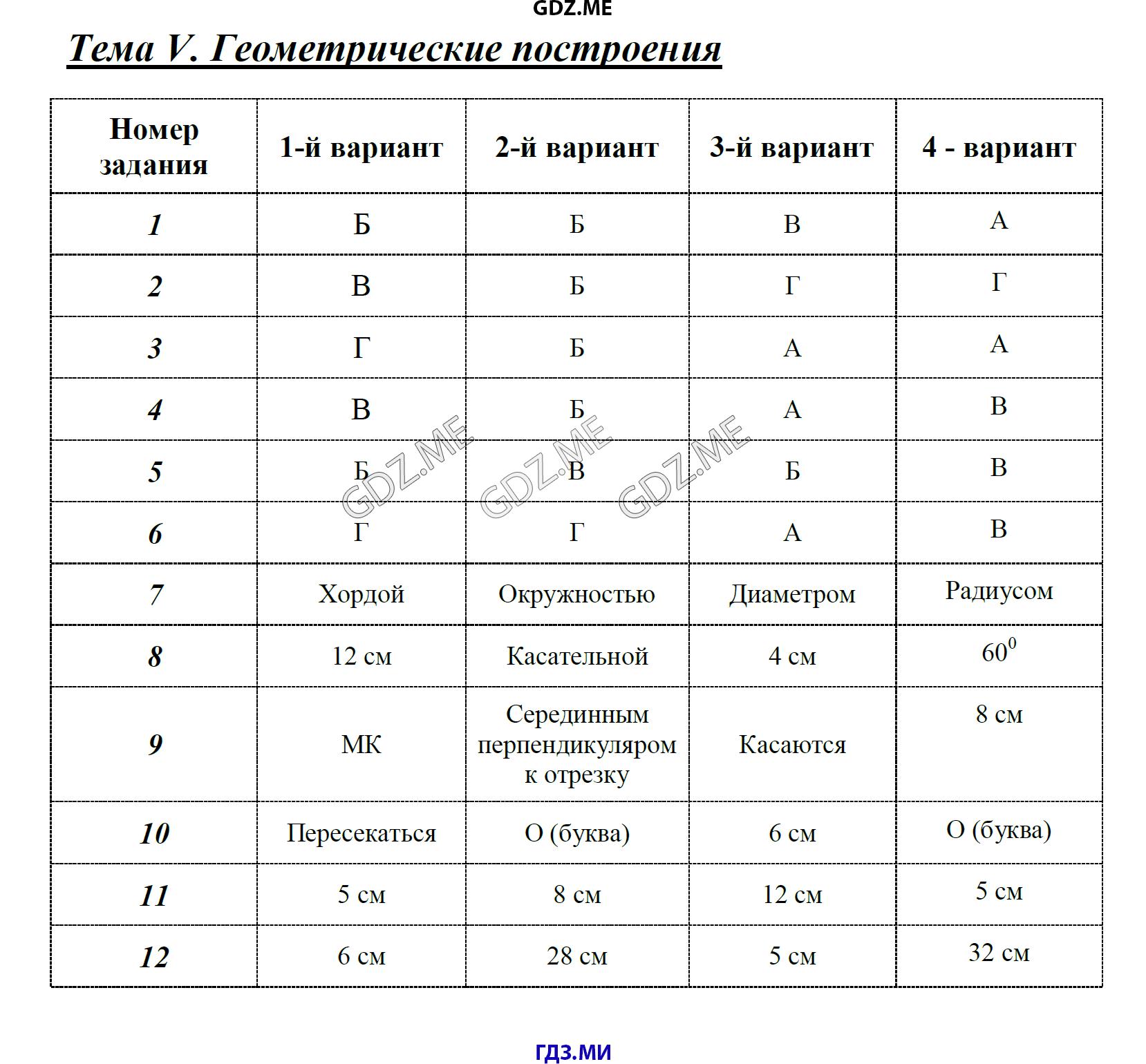 Гдз по геометрии 7-11 класс автор а.в погорелов