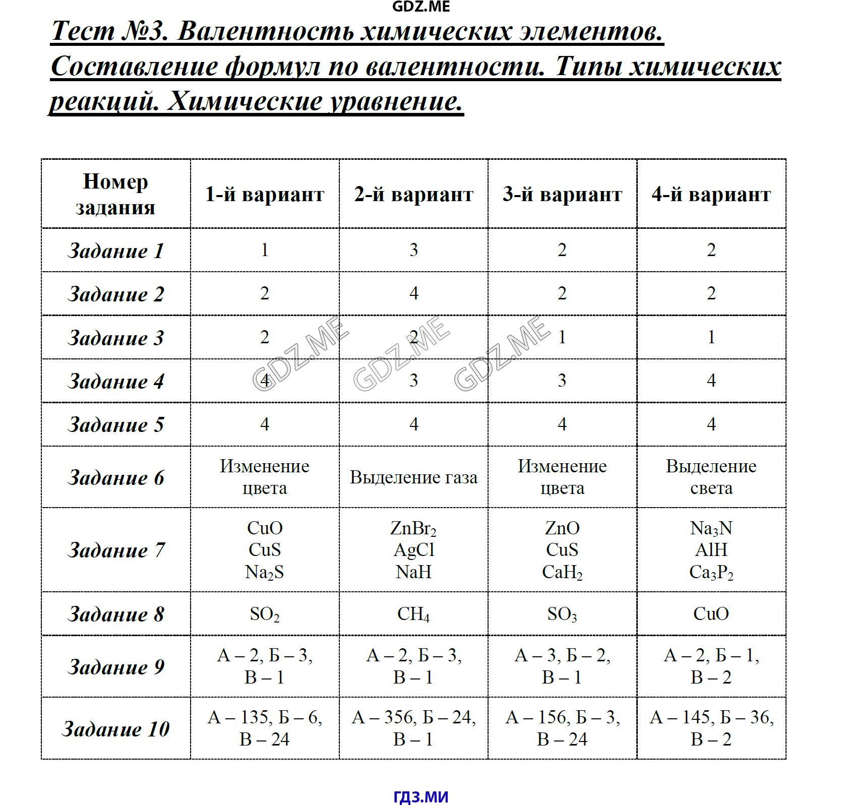 Тесты по химии 8 класс боровских скачать