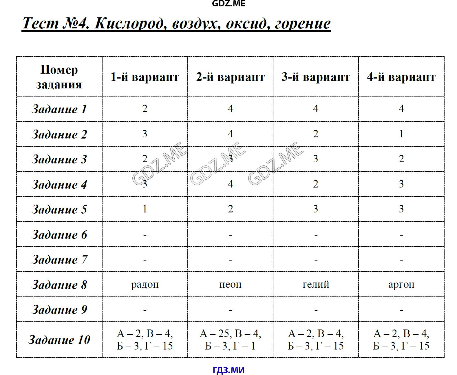 Тесты по химии 8 класс с ответами оксиды