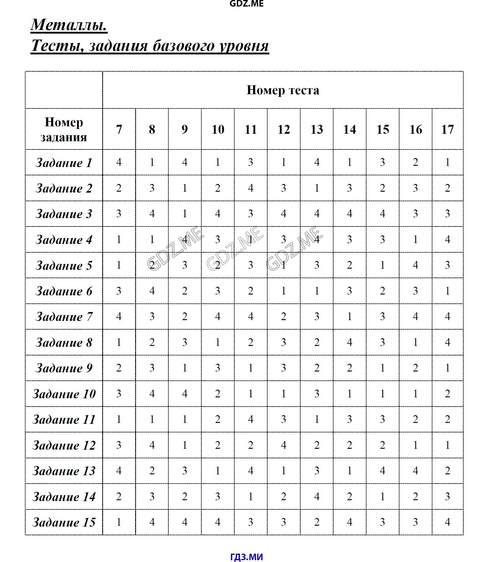 Рябов м.а химия 8 класс онлайг