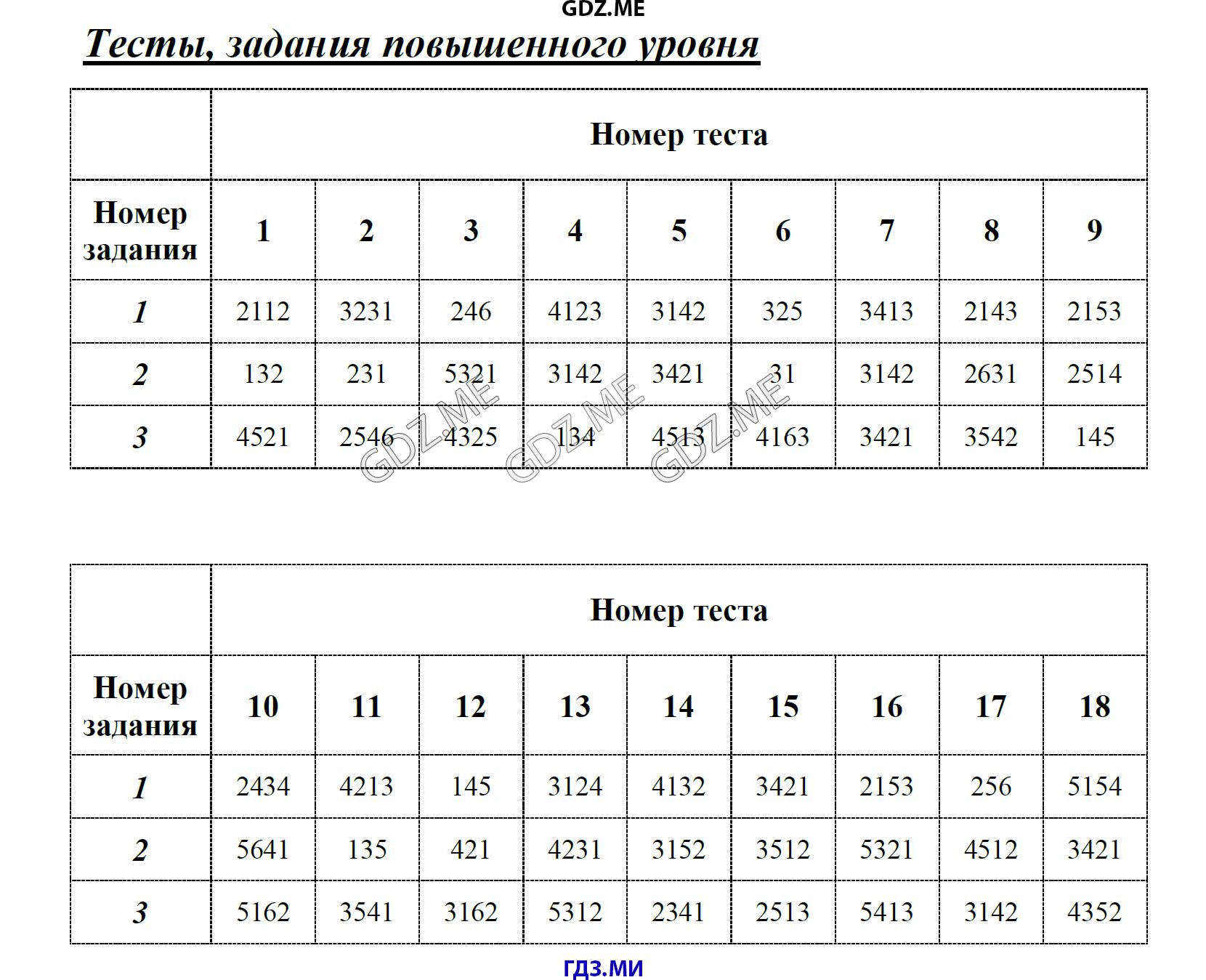 ГДЗ по химии класс Рябов тесты Неметаллы решебник Неметаллы Тесты задания базового уровня