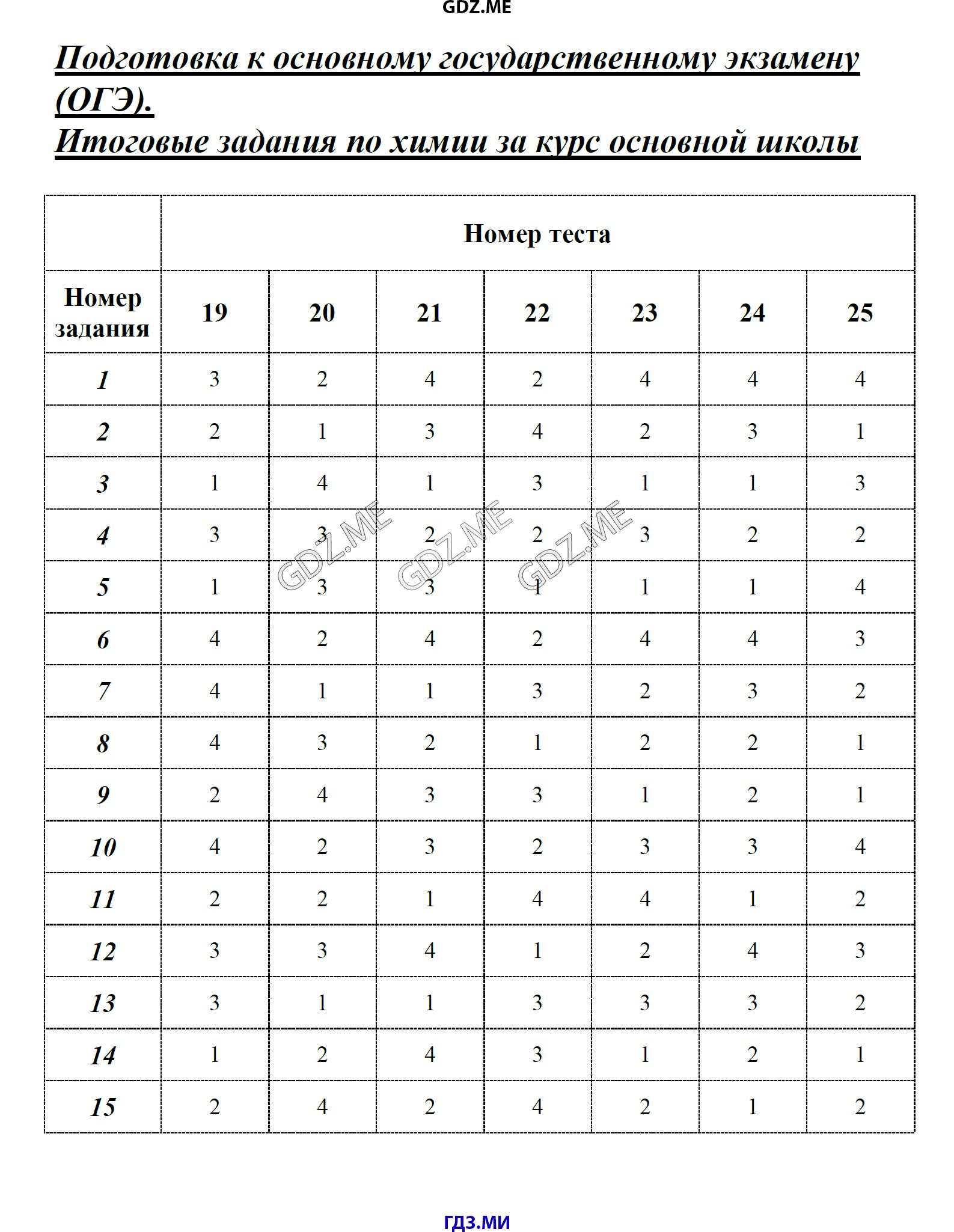 ГДЗ по химии класс Рябов тесты Неметаллы решебник Итоговые задания по химии за курс основной школы Тесты задания базового уровня