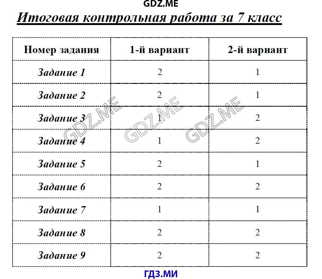 ГДЗ по информатике класс Масленикова контрольные работы решебник Измерение информации Итоговая контрольная работа за 7 класс