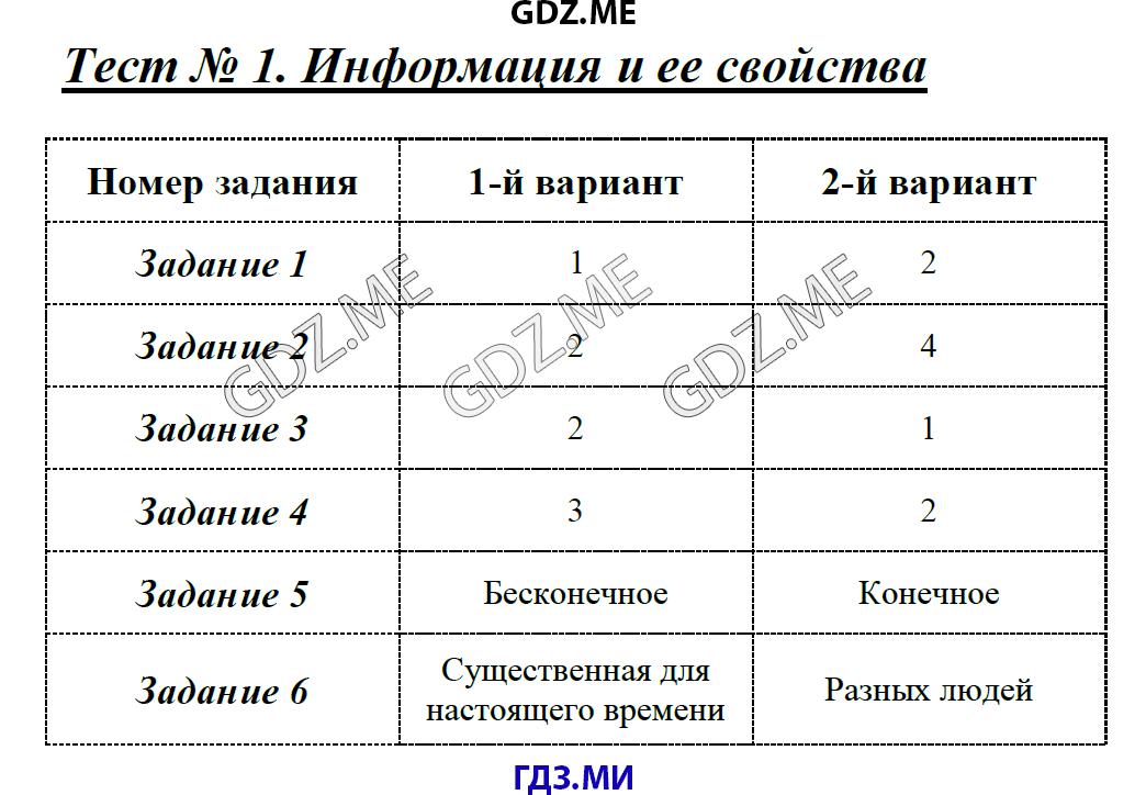 ответы тестов tqdk 7 класс