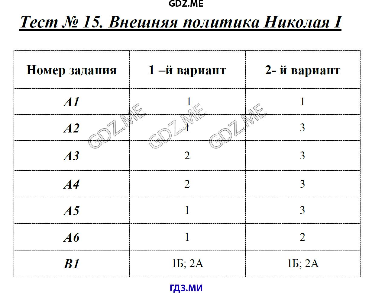 Контрольное тестирование по истории 7 класса по теме россия в 17 веке