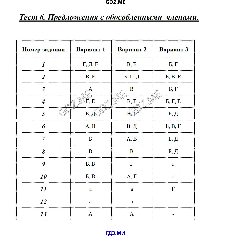 Онлайн тесты по русскому языку 8 класс односоставные предложения