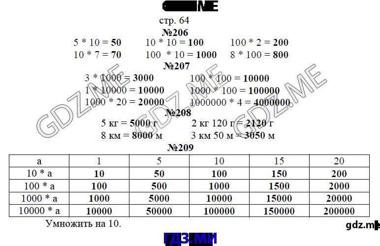 Математика 4 класс рудницкой первая часть задача 410 на странице