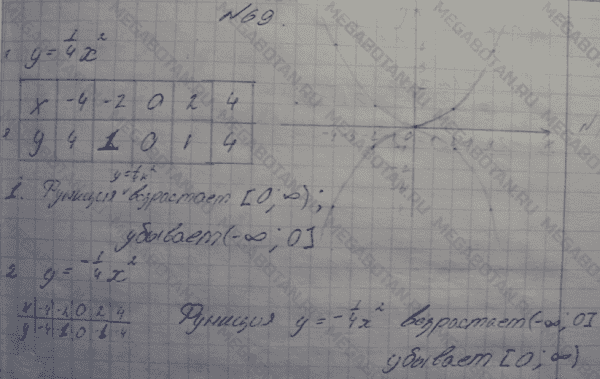 Рабочая Программа 7 Класс Алгебра Макарычев Углубленное